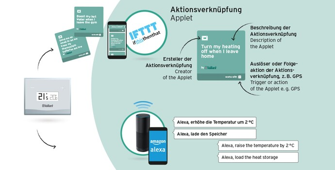 Interaction between Vaillant products and Amazon Echo via IFTTT